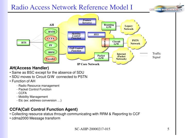 Radio Access Network Reference Model I