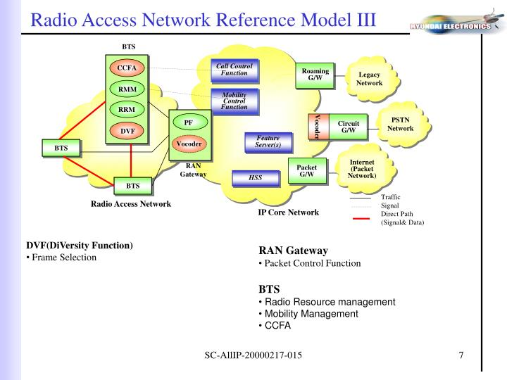 Radio Access Network Reference Model III