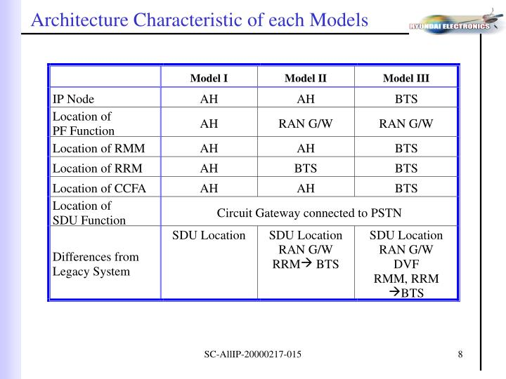 Architecture Characteristic of each Models