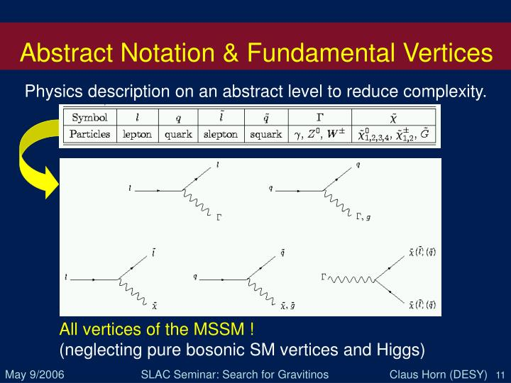 Abstract Notation & Fundamental Vertices