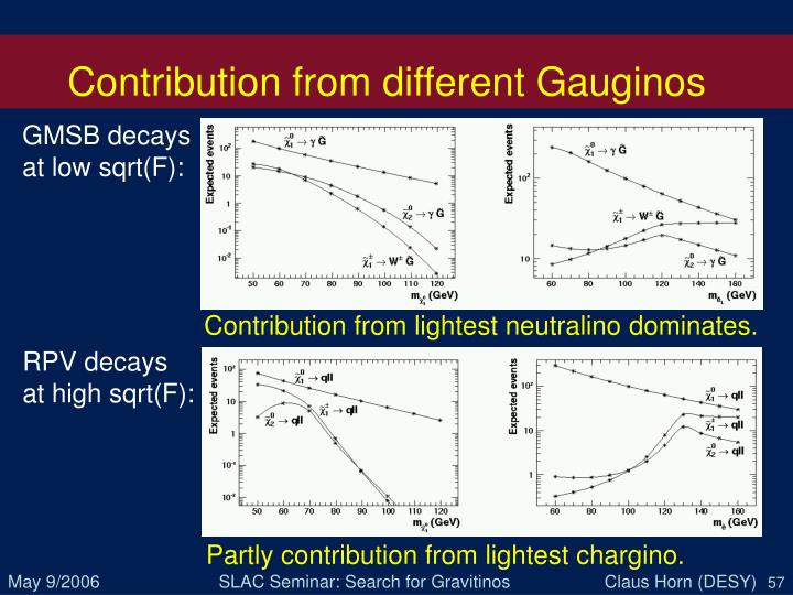 Contribution from different Gauginos