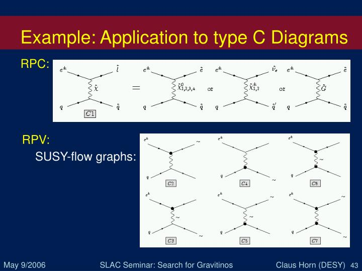 Example: Application to type C Diagrams