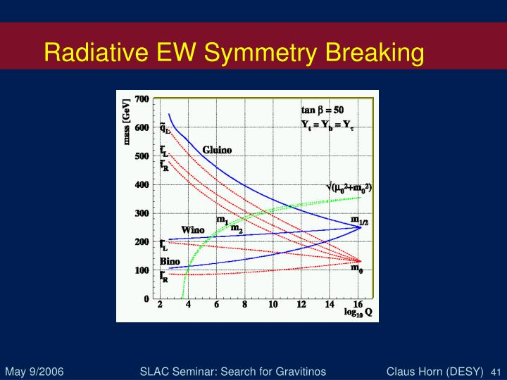 Radiative EW Symmetry Breaking