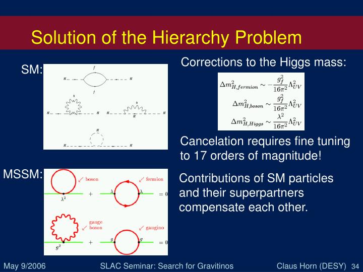 Solution of the Hierarchy Problem