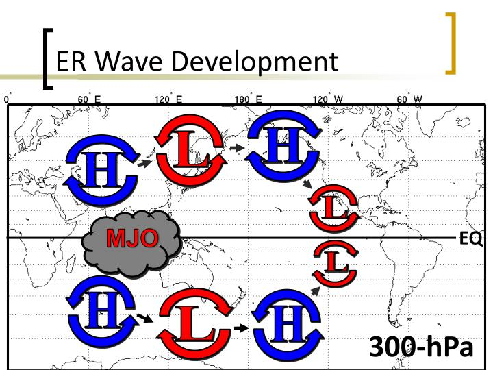 ER Wave Development