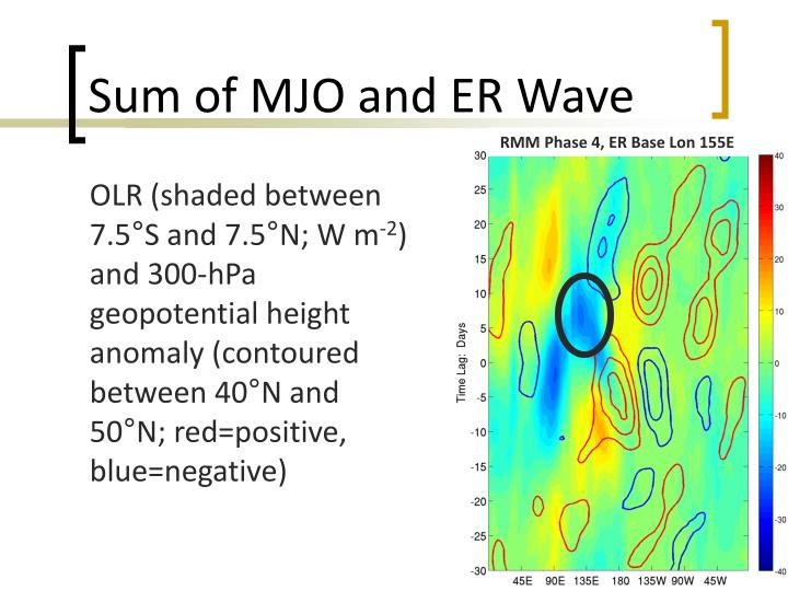 Sum of MJO and ER Wave