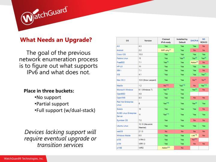 What Needs an Upgrade?