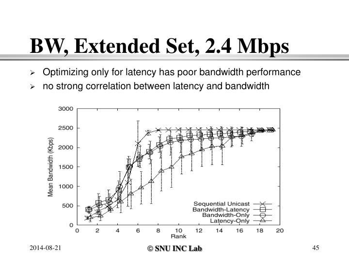 BW, Extended Set, 2.4 Mbps