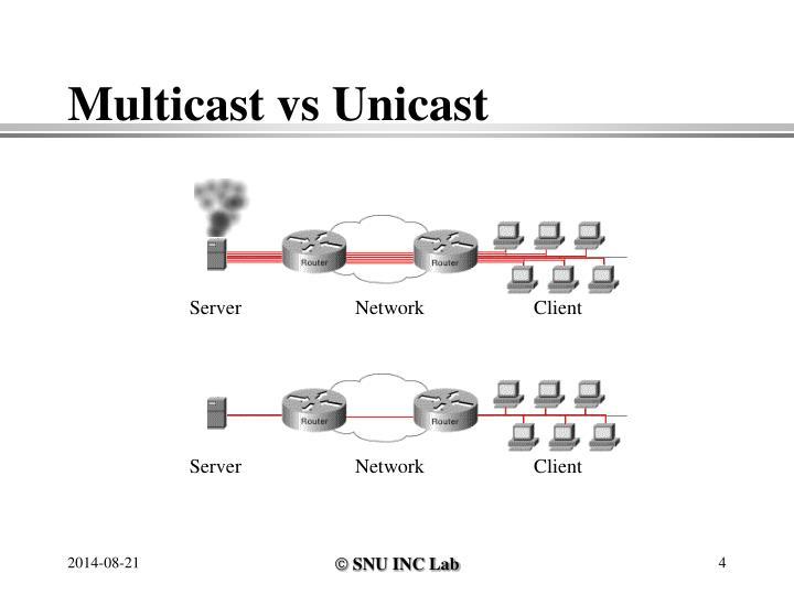Multicast vs Unicast
