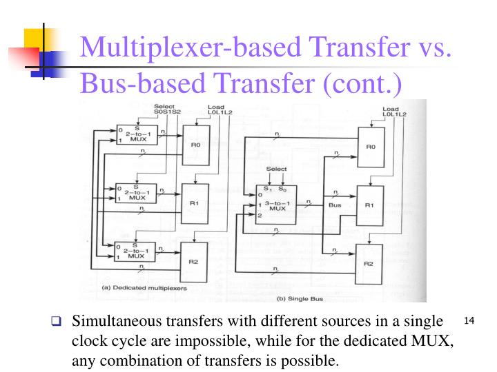 Multiplexer-based Transfer vs.