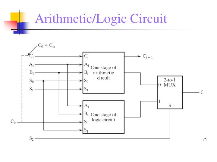 Arithmetic/Logic Circuit