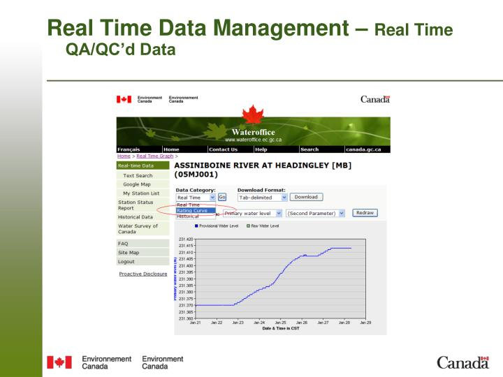 Real Time Data Management –