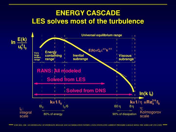 ENERGY CASCADE