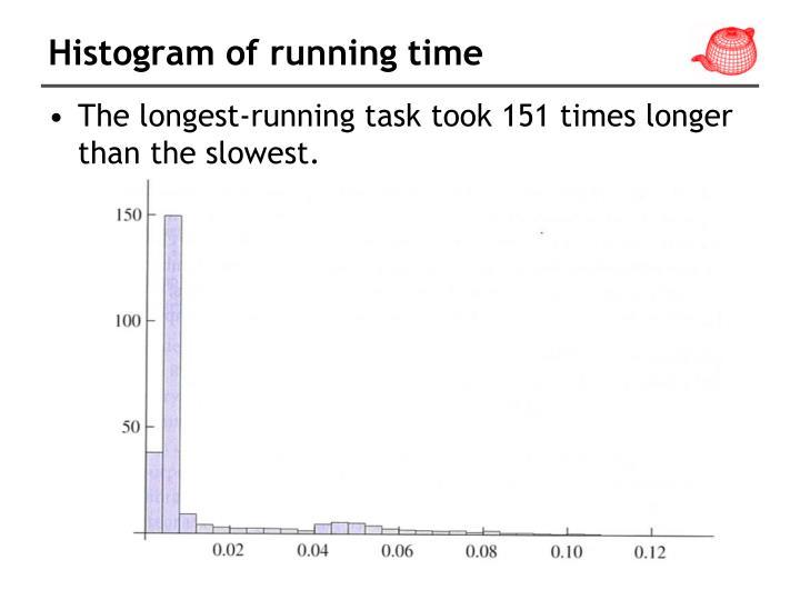 Histogram of running time