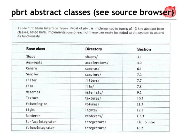 pbrt abstract classes (see source browser)