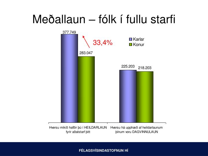 Meðallaun – fólk í fullu starfi