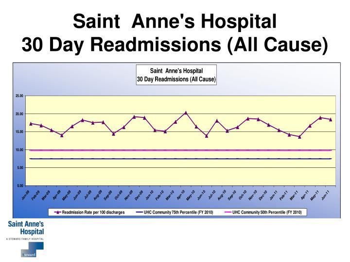 Saint  Anne's Hospital