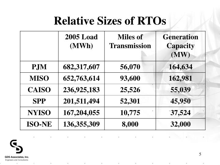 Relative Sizes of RTOs