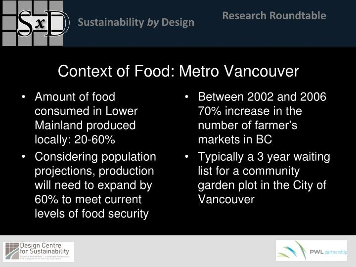 Context of Food: Metro Vancouver