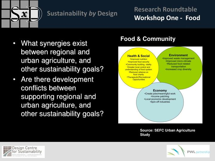 What synergies exist between regional and urban agriculture, and other sustainability goals?