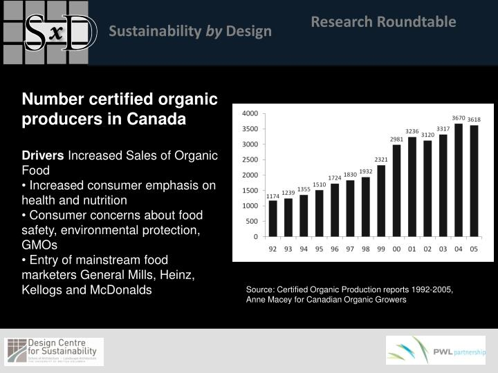 Number certified organic producers in Canada
