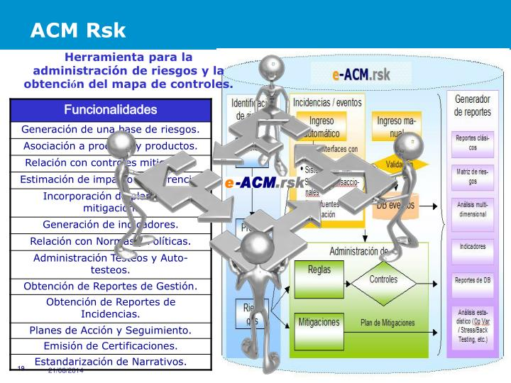 ACM Rsk