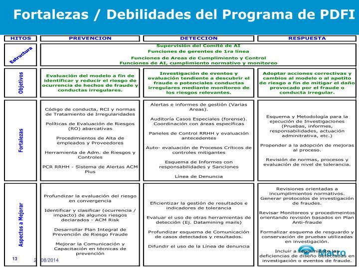 Fortalezas / Debilidades del Programa de PDFI