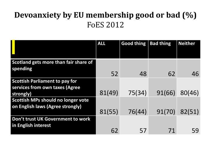 Devoanxiety by EU membership good or bad (%)