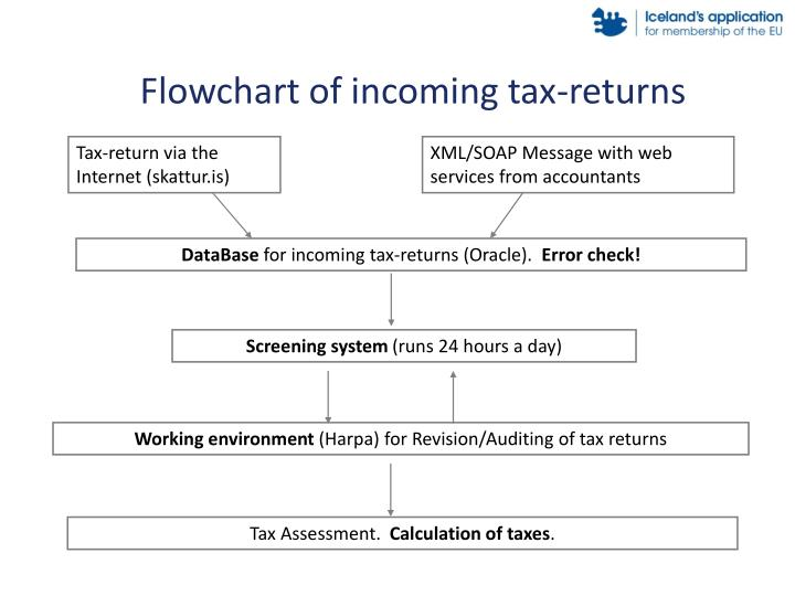 Flowchart of incoming tax-returns