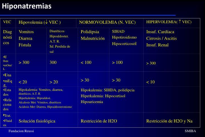 Hiponatremias
