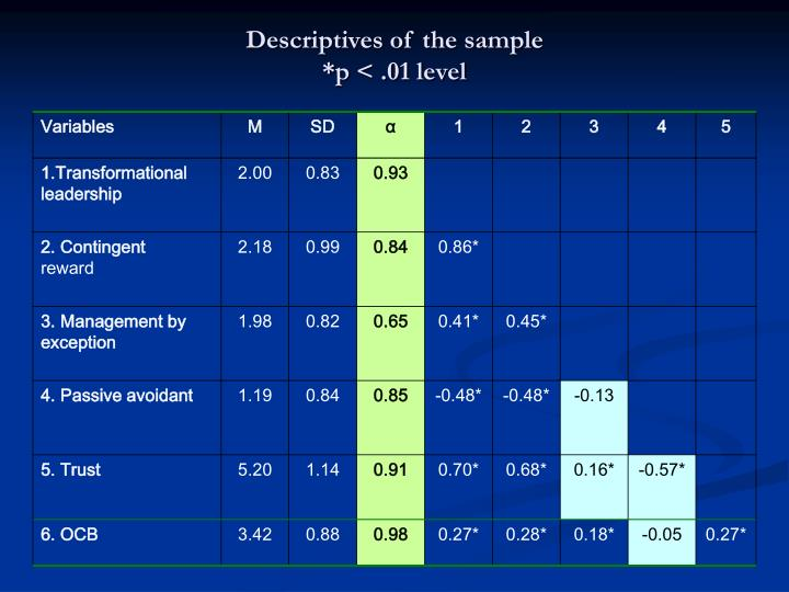 Descriptives of the sample