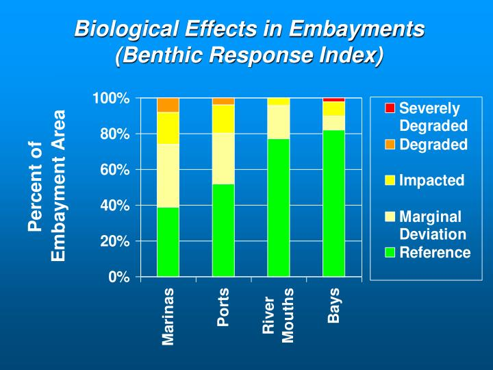 Biological Effects in Embayments