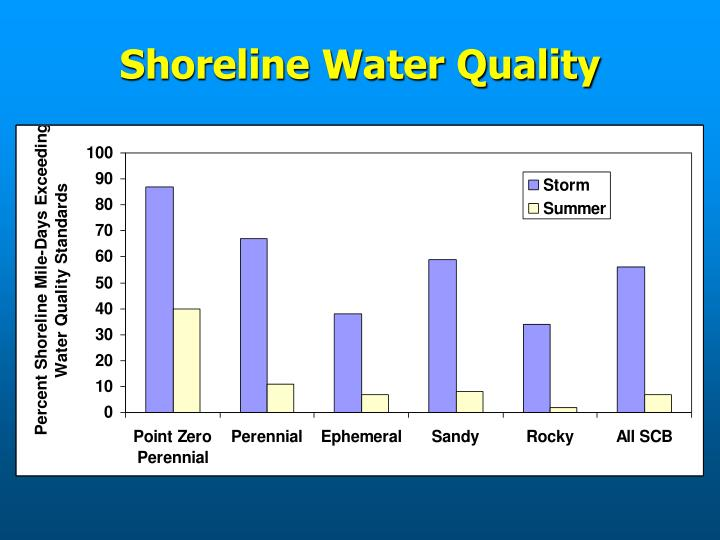 Shoreline Water Quality