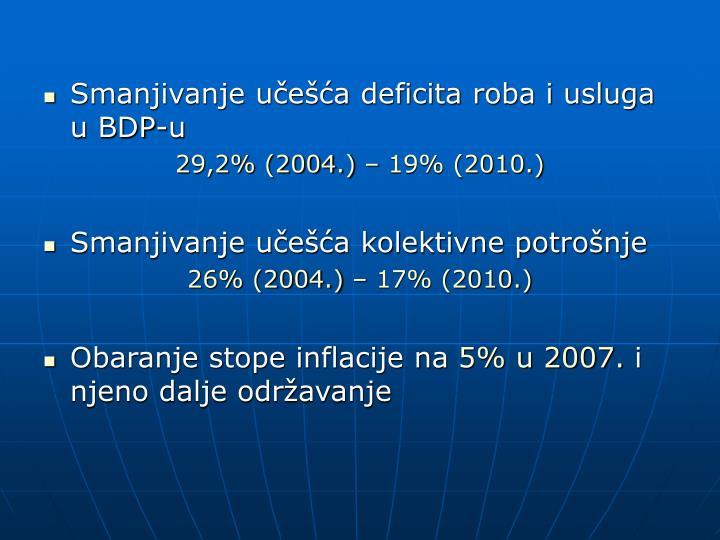 Smanjivanje učešća deficita roba i usluga u BDP-u