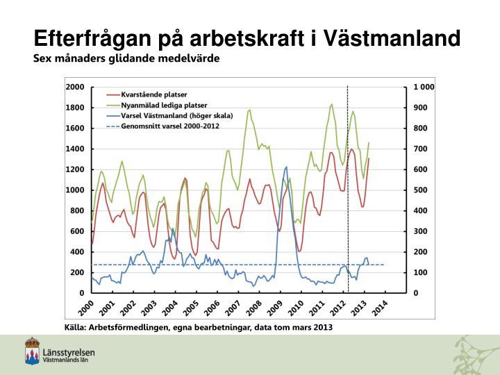 Efterfrågan på arbetskraft i Västmanland