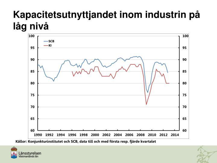 Kapacitetsutnyttjandet inom industrin på låg nivå