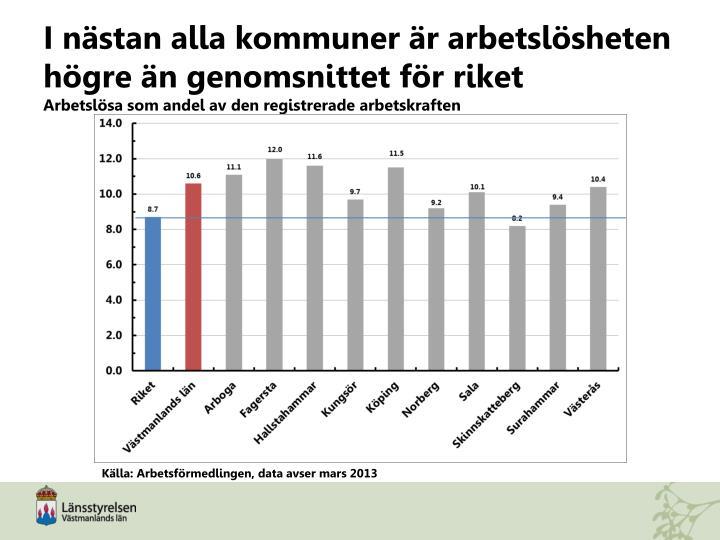 I nästan alla kommuner är arbetslösheten högre än genomsnittet för riket