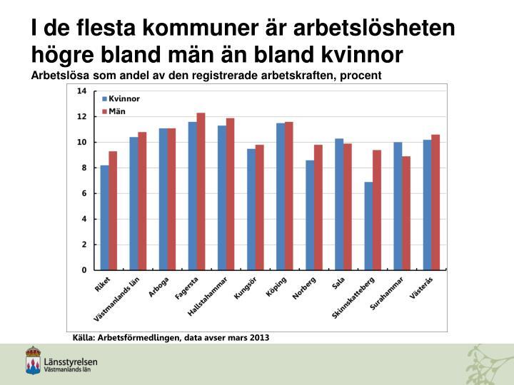 I de flesta kommuner är arbetslösheten högre bland män än bland kvinnor