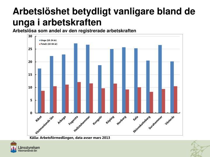Arbetslöshet betydligt vanligare bland de unga i arbetskraften