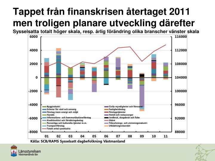 Tappet från finanskrisen återtaget 2011 men troligen planare utveckling därefter