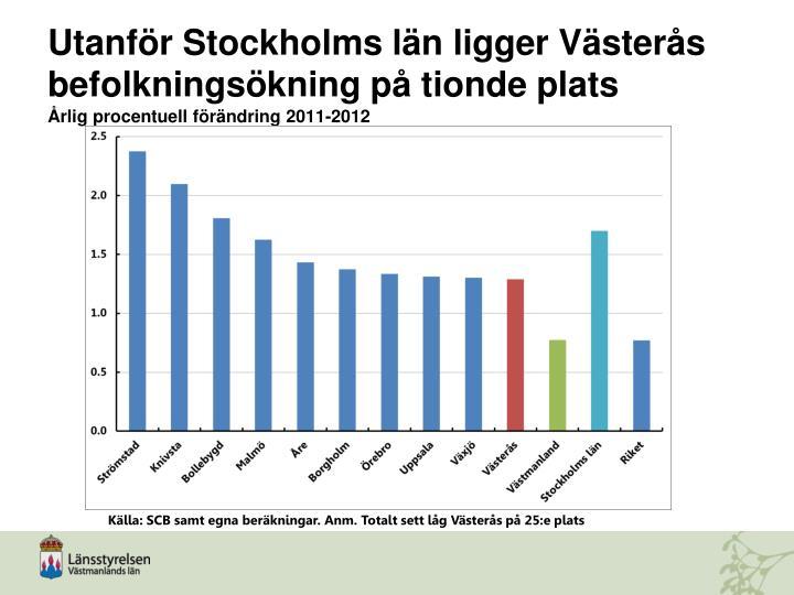 Utanför Stockholms län ligger Västerås befolkningsökning på tionde plats