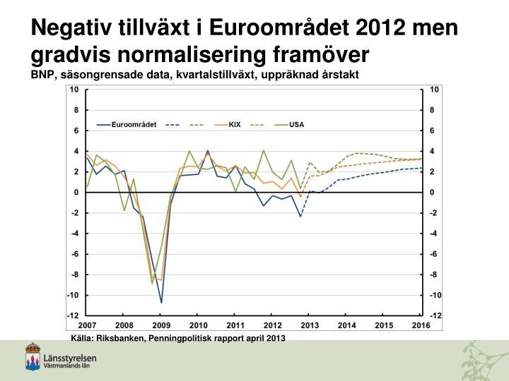 Negativ tillväxt i Euroområdet 2012 men gradvis normalisering framöver