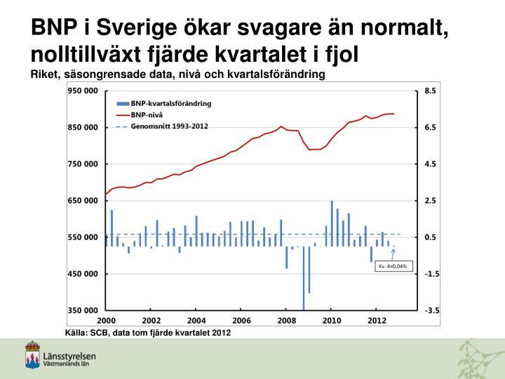 BNP i Sverige ökar svagare än normalt, nolltillväxt fjärde kvartalet i fjol