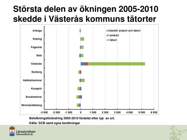 Största delen av ökningen 2005-2010 skedde i Västerås kommuns tätorter