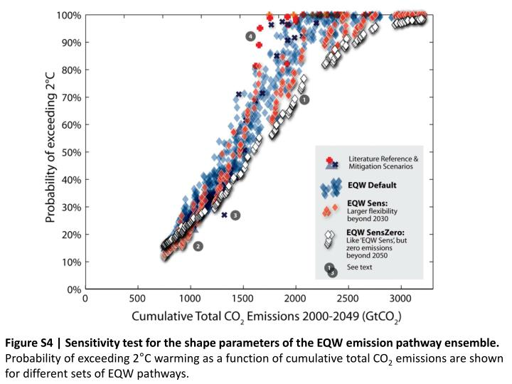 Figure S4 | Sensitivity test for the shape parameters of the EQW emission pathway ensemble.