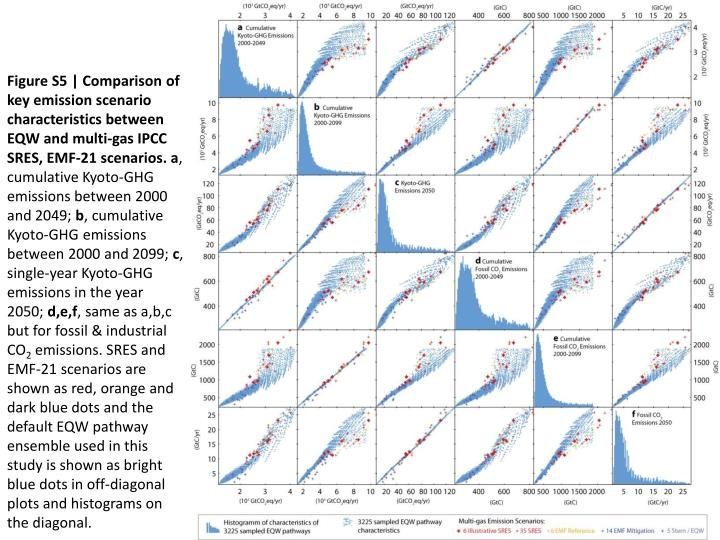 Figure S5 | Comparison of key emission scenario characteristics between EQW and multi-gas IPCC SRES, EMF-21 scenarios.