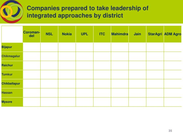 Companies prepared to take leadership of integrated approaches by district