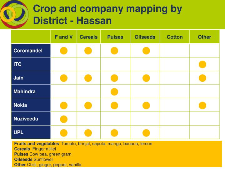 Crop and company mapping by District - Hassan