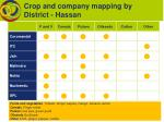 crop and company mapping by district hassan