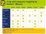 crop and company mapping by district mysore